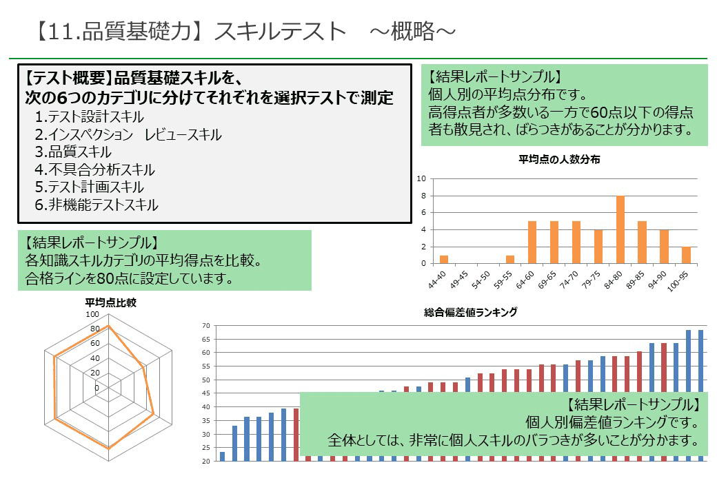 品質基礎力 スキルテスト 〜戦略〜